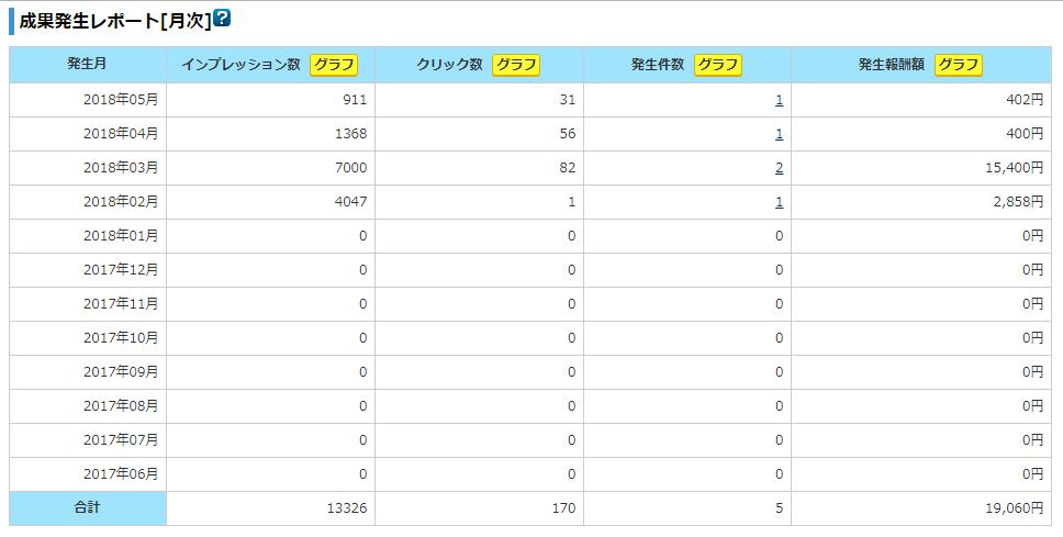 A8.net_3ヵ月間の報酬