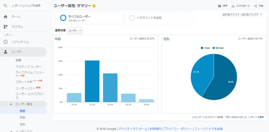 4_Analytics_ユーザー概要画面