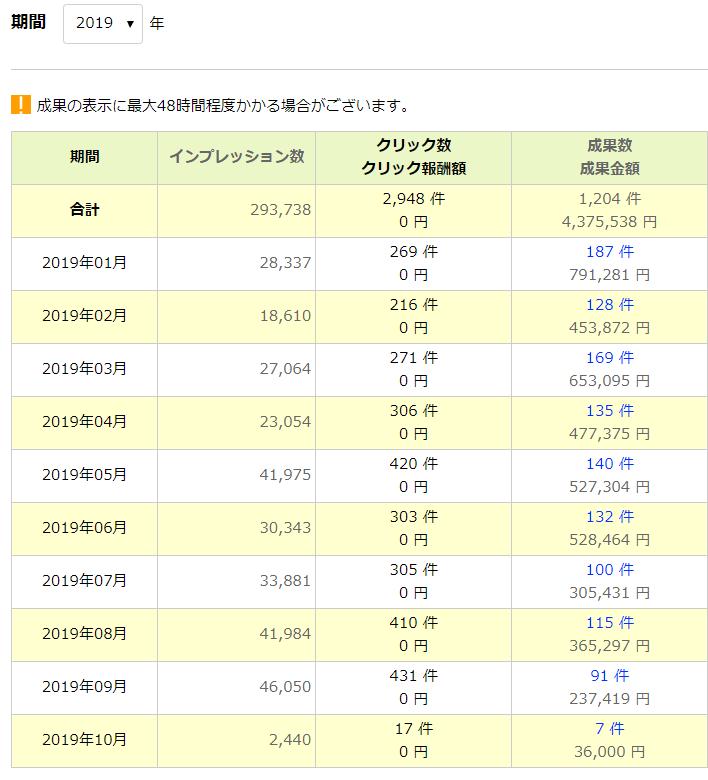 2019年のアフィリエイト成果(9月末までの成果)